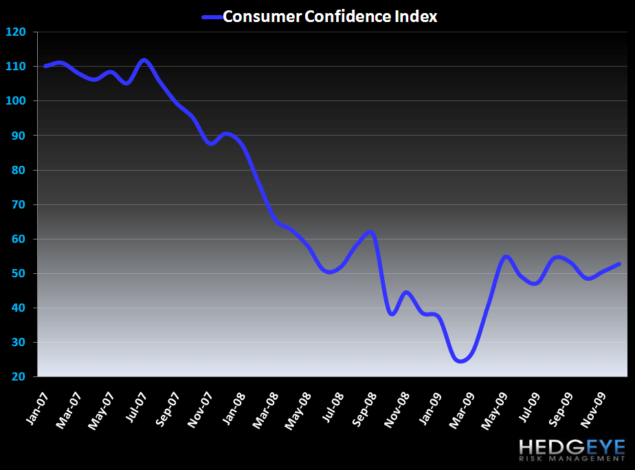 Massachusetts and Number 8 - Consumer Confidence Chart