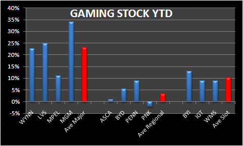GAUGING GAMING EXPECTATIONS - gaming ytd 012010