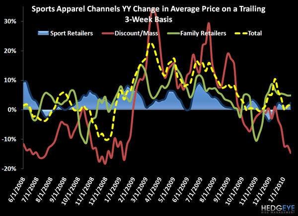 Post-Holiday State of the Industry: Sports Apparel - ASP Channel