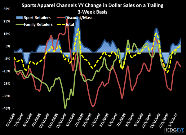 Post-Holiday State of the Industry: Sports Apparel - Dollar Sales Channel