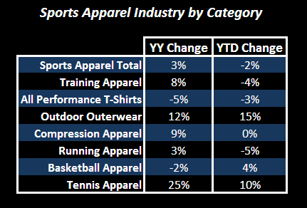 Post-Holiday State of the Industry: Sports Apparel - Sports Apparel Industry by Category