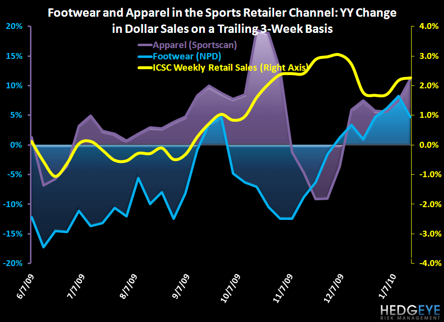 R3: ATHLETIC STARTING OFF 2010 STRONG - Footwear and Apparel in the Sports Retailer Channel