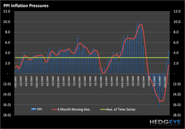 1Q10 THEME: RATE RUN-UP – PPI INFLATION PRESSURES - hpPPI