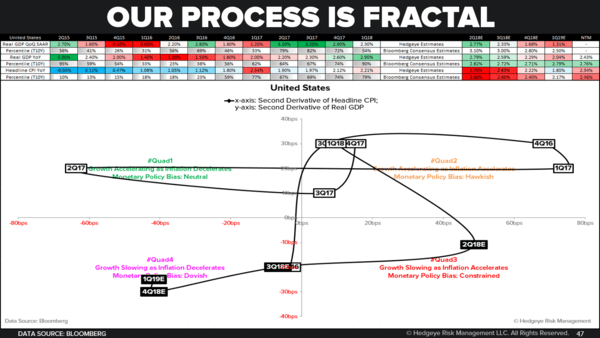 CHART OF THE DAY: Our #Process Is Fractal - U.S. GIP Model