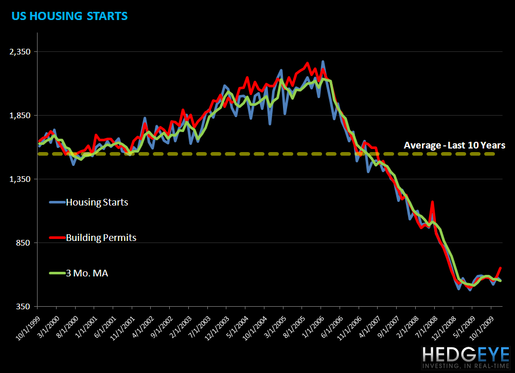 HOUSING THE BOTTOM IS IN – WHEN WILL GROWTH RETURN? - ushousing starts