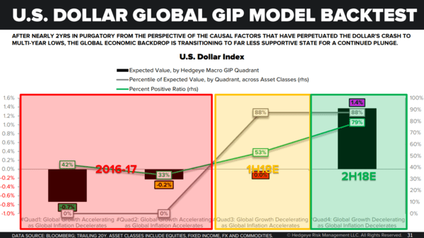 ICYMI: 3 Key Takeaways – Our Global Stagflation Playbook - usd bottom