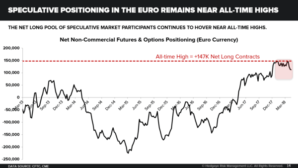 Euro: Wall Street Bullish Positioning (Still) Near All-Time Highs - 05.18.18 EL Chart