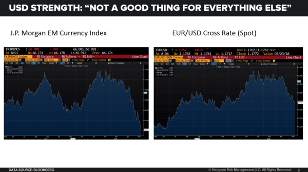 "Chart of the Day: U.S. Dollar ↑ = ""Not Good For Everything Else"" - 05.21.18 EL Chart"
