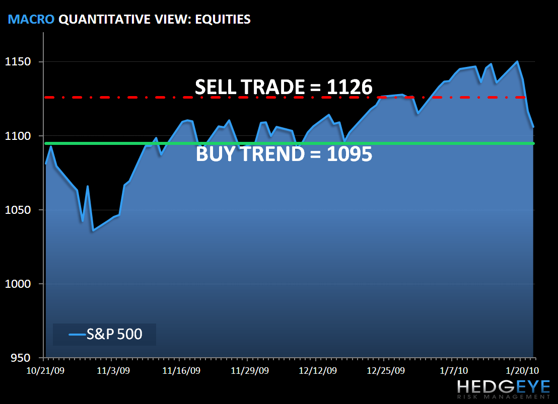 Risk Management Time: SP500 Levels, Refreshed - km22