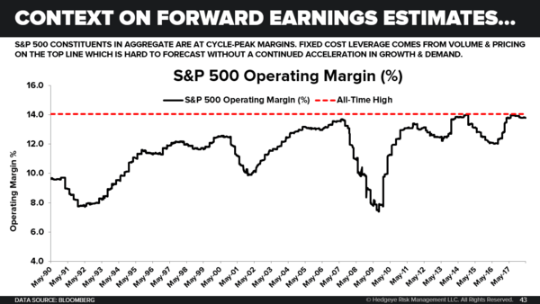 Cycle Peak Operating Margins? - 05.24.18 EL Chart