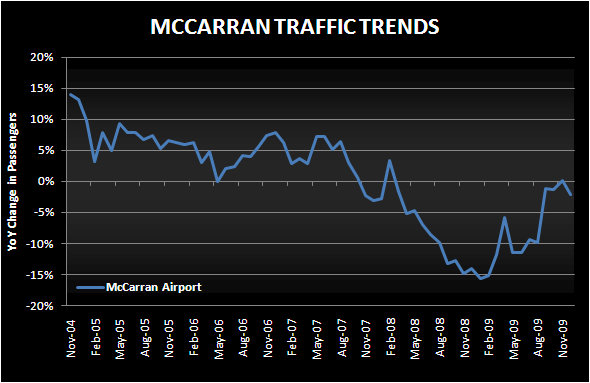 AIRPORT TRAFFIC DOWN BUT REVS MAY BE UP - mccarran dec chart