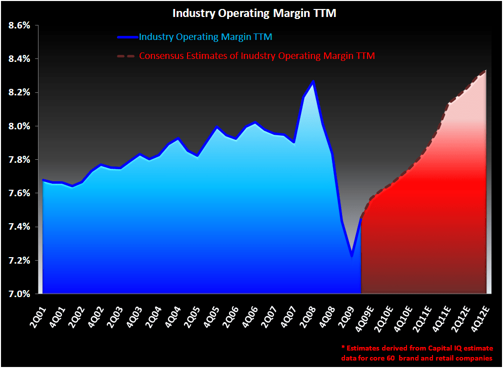 R3: Reversion to the Peak - Industry Operating Margin Chart