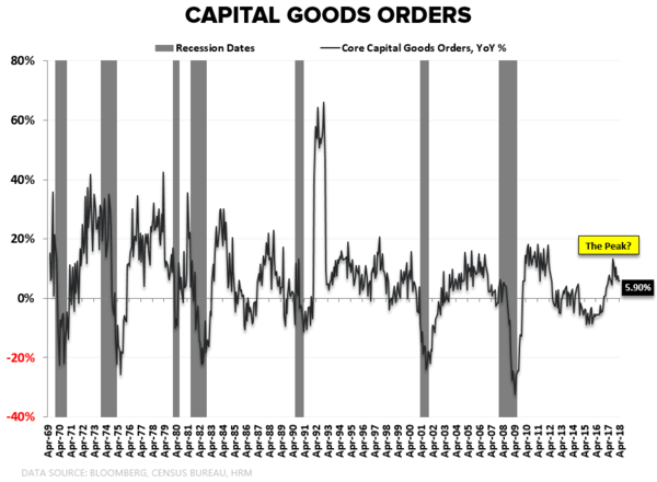 #Divergences | Of Tourists and Trophy Trades - Capital Goods Orders