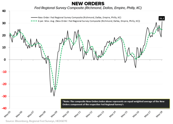 #Divergences | Of Tourists and Trophy Trades - Fed New Orders