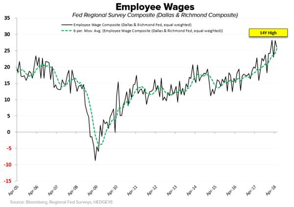 #Divergences | Of Tourists and Trophy Trades - Fed Wages