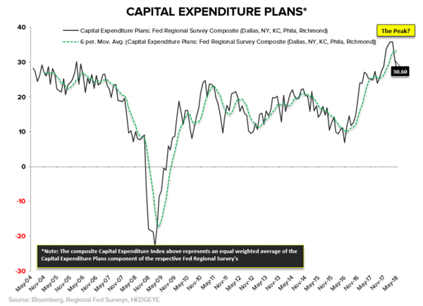 #Divergences | Of Tourists and Trophy Trades - Fed capex