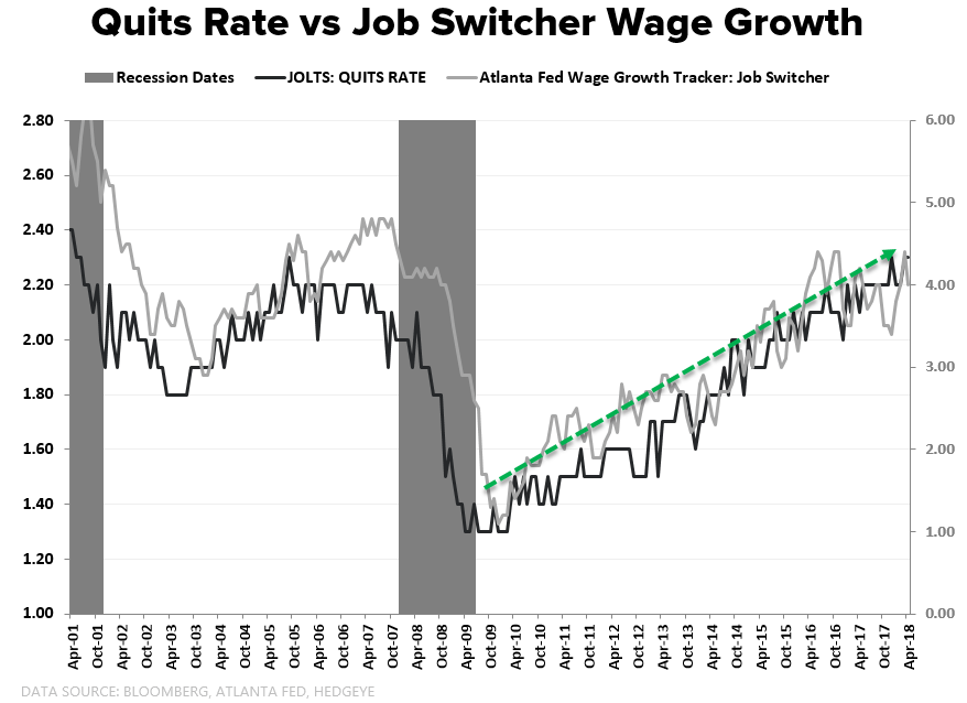 Chart Of The Day Quits Rate Vs Job Switcher Wage Growth