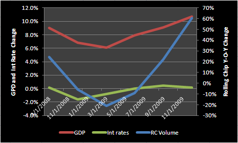 MACAU VIP AND THE MACRO VARIABLES - Macau RC vs GDP and int rates