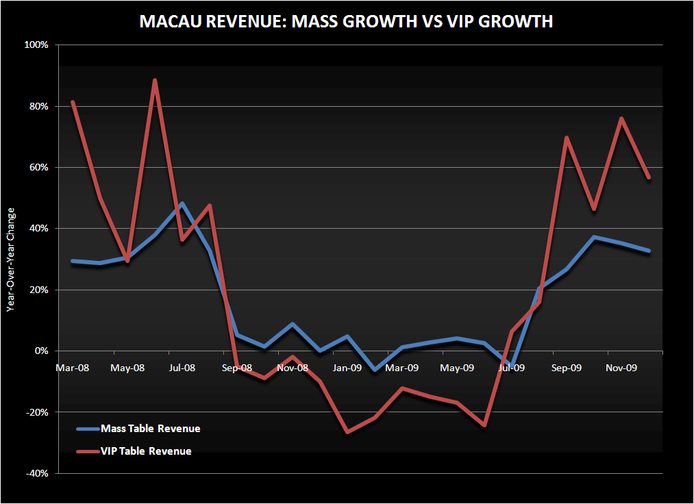 MACAU VIP AND THE MACRO VARIABLES - mass vs vip