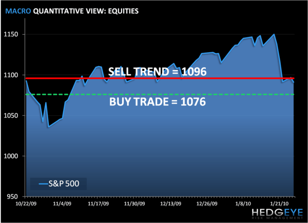 Risk Management Time: SP500 Levels, Refreshed...  - spkm