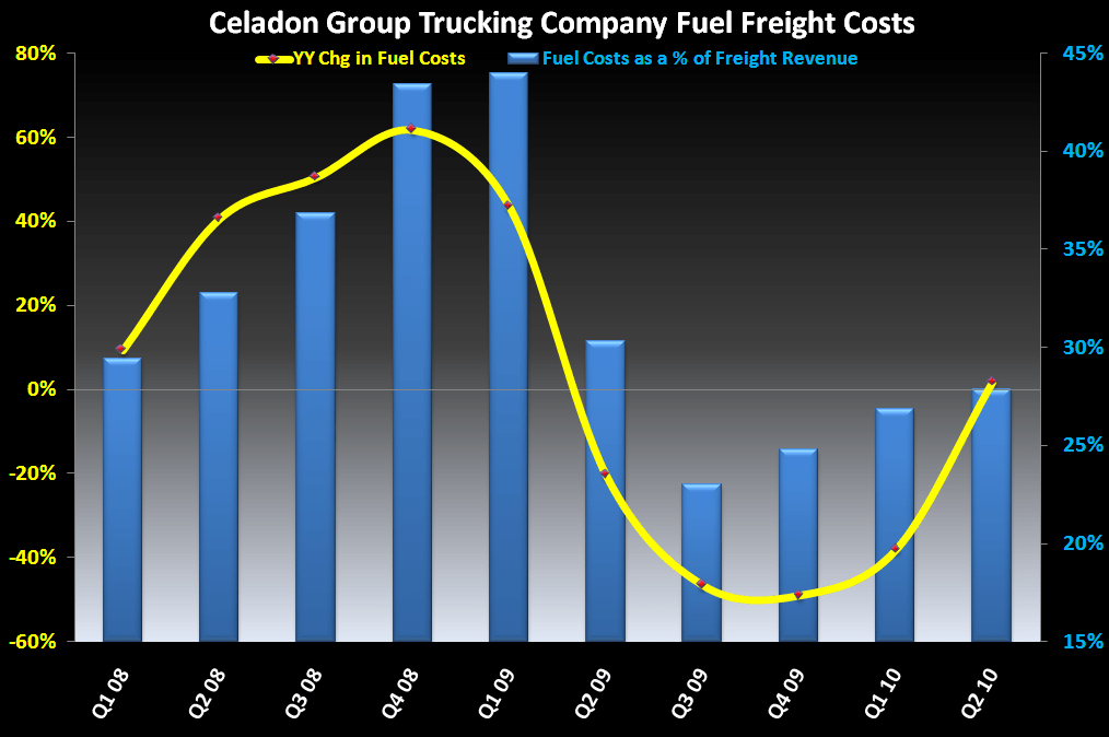 The Freight Cost Tailwind Fade - 1