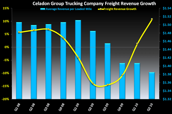 The Freight Cost Tailwind Fade - 2