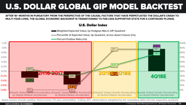The Investing Implications of A Strong(er) U.S. Dollar - CoD USDGIP Backtest