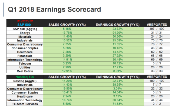 Earnings Season: Still Strong After All These Quarters - earnings scorecard