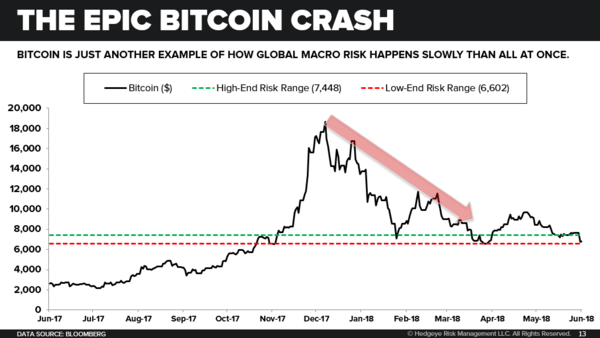 CHART OF THE DAY: The Epic Bitcoin Crash - 06.12.18 EL Chart