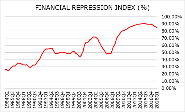 The Financial Repression Index (Update) - c1