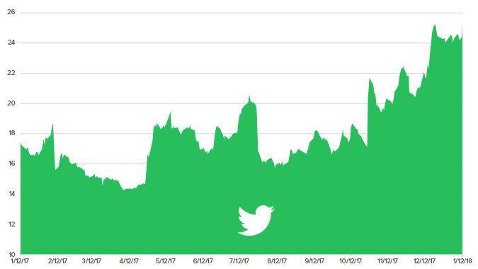 Stock Report: Twitter (TWTR)