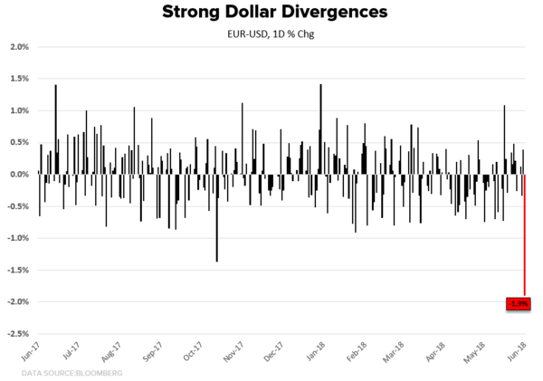 CHART OF THE DAY: (Still) Long Strong(er) Dollar - CoD Dollars   Divergences