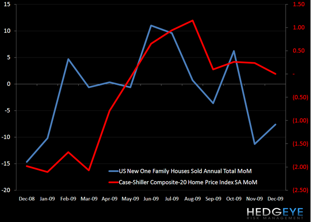 HOUSING BOTTOM FALLING? - housing v prices