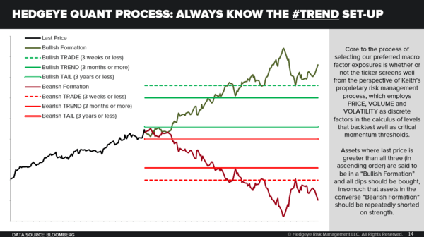 CHART OF THE DAY: Hedgeye Quant Process (Know The Set-Up) - 06.20.18 EL Chart