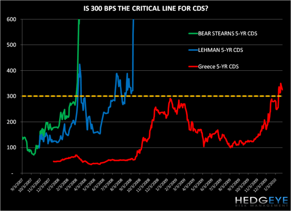 Greek CDS: Is 300 Bps a Prescription for Pain? - GR