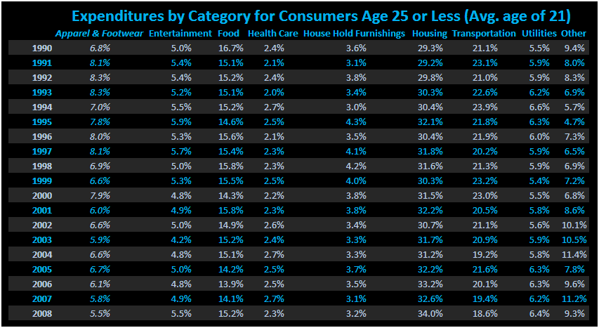 A Glimpse into Demographic Headwinds for Teen Retail - Teen Retail Spending Table