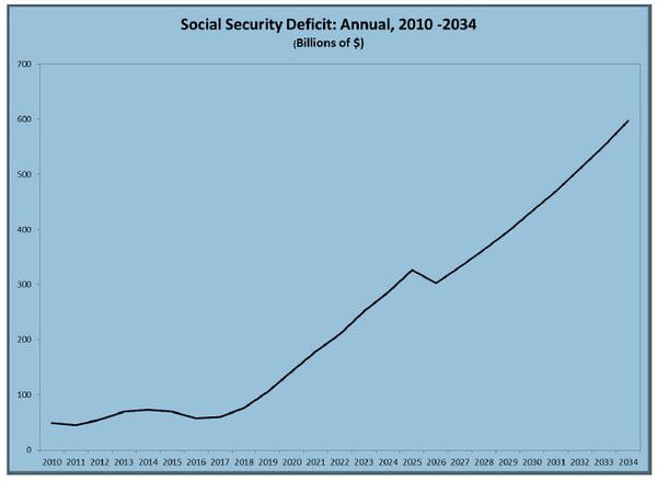 End the Charade and Fix Social Security - zss