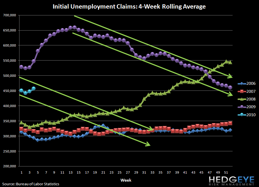 UNEMPLOYMENT CLAIMS DATA SOFTENS - STAY TUNED - 1.28.10