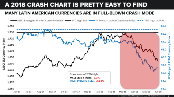 CHART OF THE DAY: A 2018 Crash Chart - 06.27.18 EL Chart