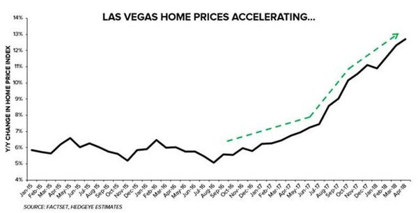 Hotter Las Vegas Housing Market Good For Casinos - z hedgeye vegas