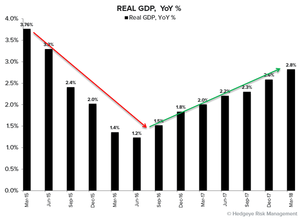 The Longest Streak Ever... 7 Straight Quarters of #GrowthAccelerating - gdp
