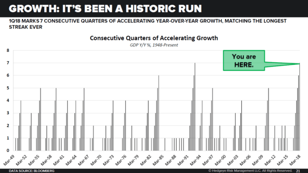 The Longest Streak Ever... 7 Straight Quarters of #GrowthAccelerating - historic11