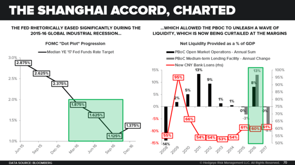 ICYMI: China Is Crashing. Investing Implications of #ChinaSlowing - Shanghai Accord