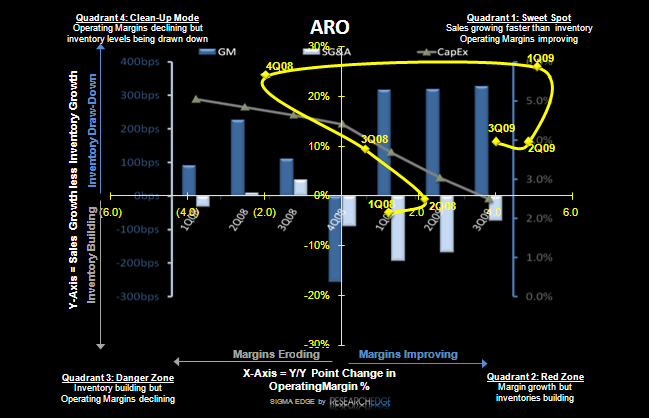 ARO: Revisiting a Crowded Debate - ARO S 1 10