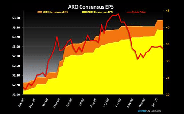 ARO: Revisiting a Crowded Debate - ARO earnings adj 1 10