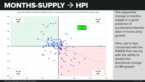 CHART(S) OF THE DAY: Contextualizing U.S. Housing Data - CoD2 Months Supply leads HPIpng