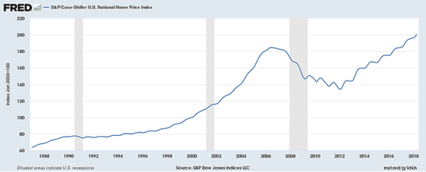 Has the Fed Permanently Inflated Home Prices? - zfa