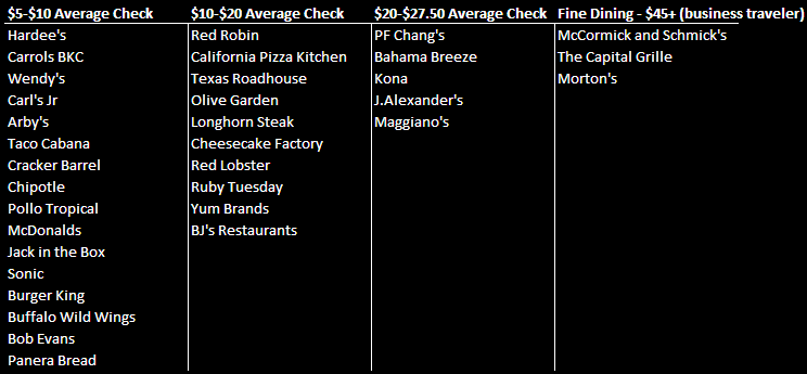 CONSUMER CONFIDENCE & EATING OUT - ave checks