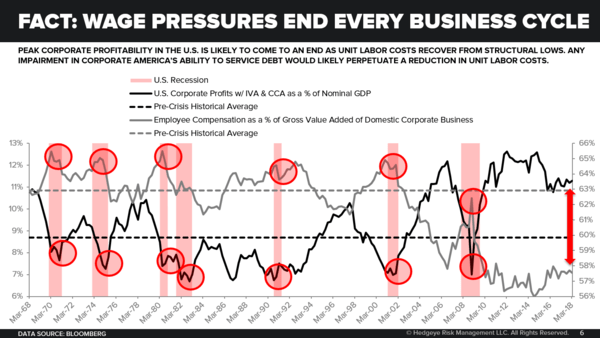 Chart of the Day | FACT: Wage Pressures End Every Business Cycle - Chart of the Day