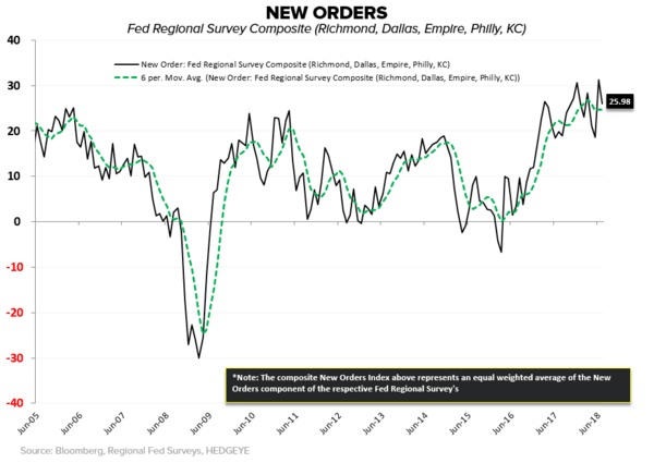 CHART OF THE DAY: Fed Regional Surveys = Just South of Cycle Highs - New Orders Fed Regional Composite CoD